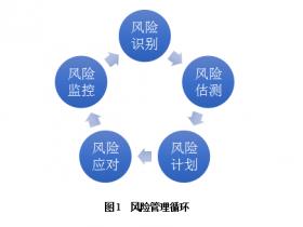 张燎:从社会资本方角度看PPP项目风险闭环管理