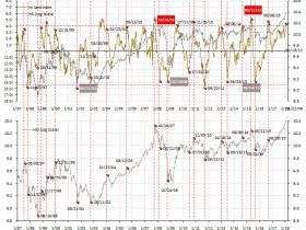 A股的小盘股正处于长期上升趋势