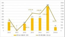 张奥平:2018年上半年中国资本市场IPO回顾及展望