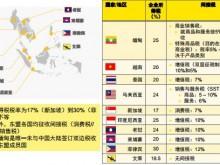 投资新加坡需了解的税收优惠政策
