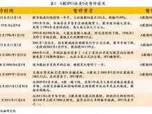 管清友、张奥平:中国式A股IPO的过去、现在与未来