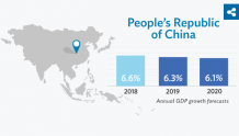 亚行:2019年和2020年 中国经济增速放缓