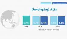 亚行预测:2019年中国经济增长6.2%, 2020年增长6.0%